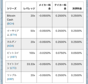 bitmexアルトコイン通貨ごとのレバレッジ倍率一覧