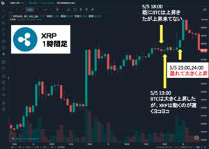XRPビットコインチャート連動