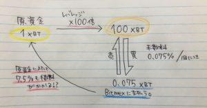 bitmex手数料とレバレッジ